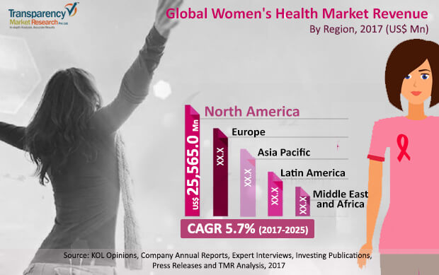 womens health market