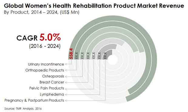 womens-health-rehabilitation-market