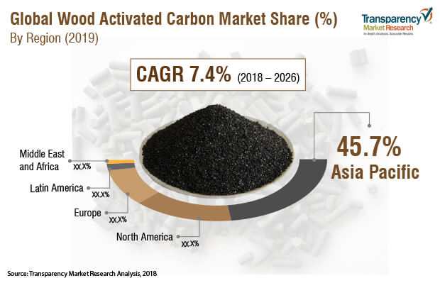 Wood Activated Carbon  Market Insights, Trends & Growth Outlook