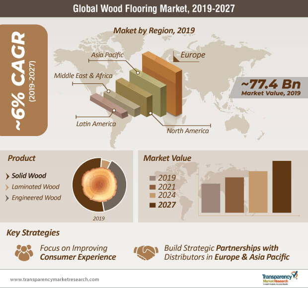 wood flooring market infographic