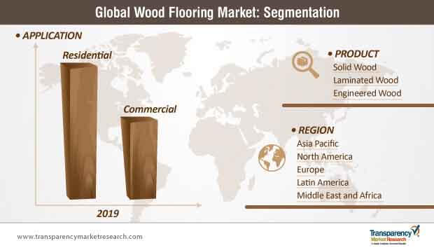 wood flooring market segmentation