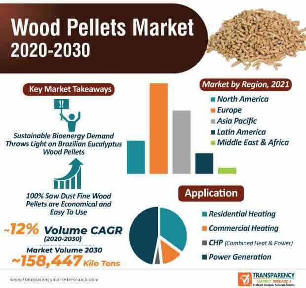 wood pellets market infographic