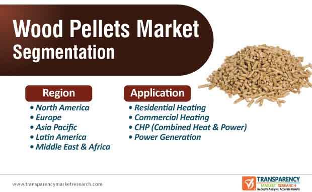 wood pellets market segmentation