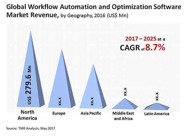 workflow automation optimization software market