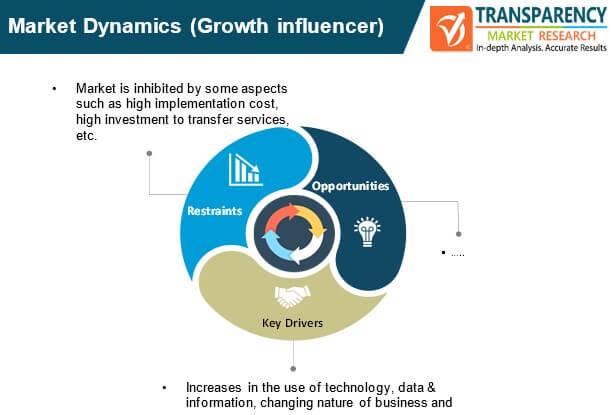 workflow management system market dynamics