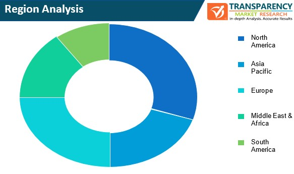 workflow management system market region analysis