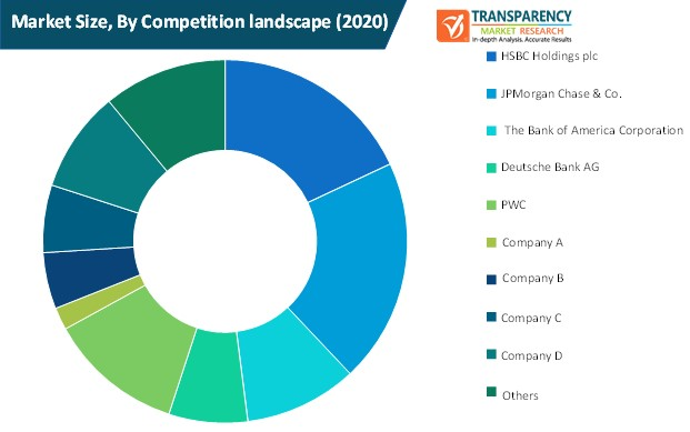 working capital management market size by competition landscape
