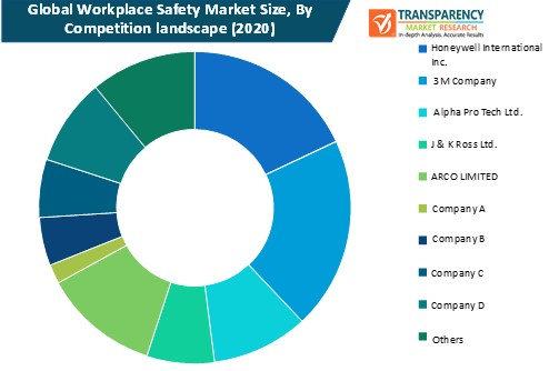 workplace safety market by competition landscape