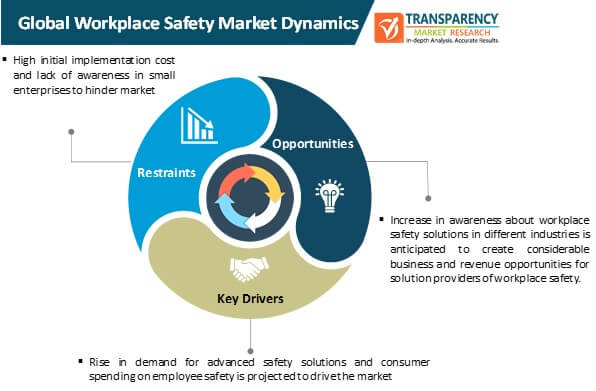 workplace safety market dynamics