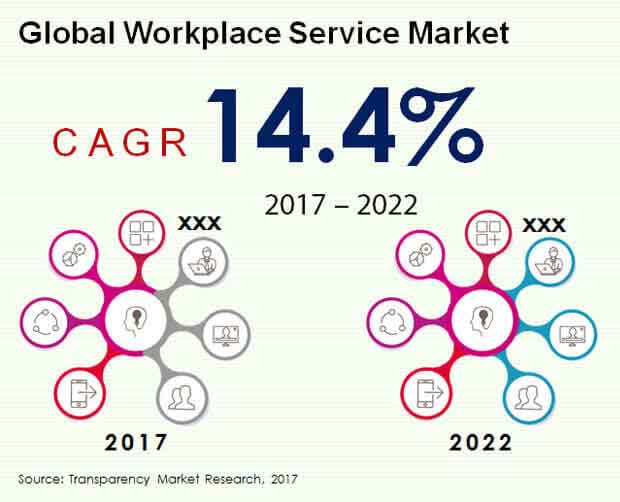 workplace service market