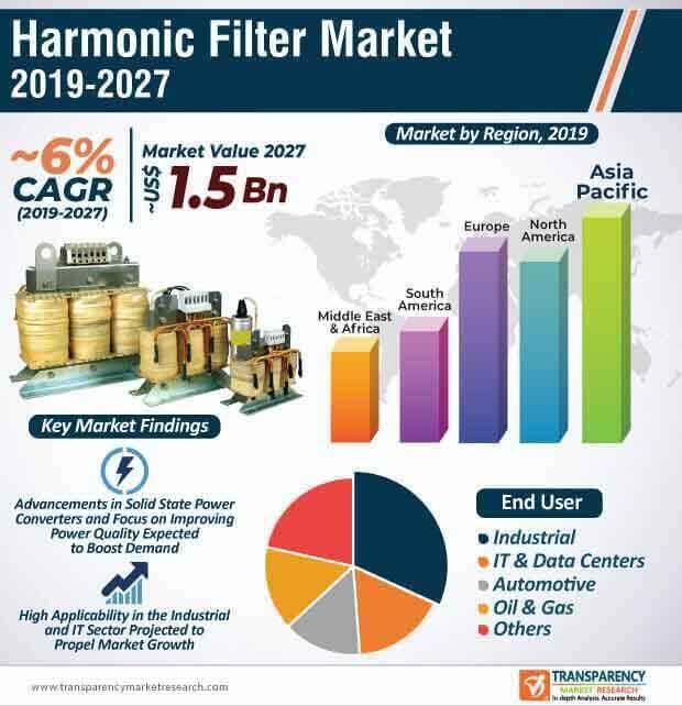 world harmonic filter market infographic