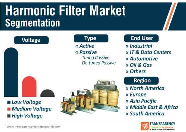 world harmonic filter market segmentation