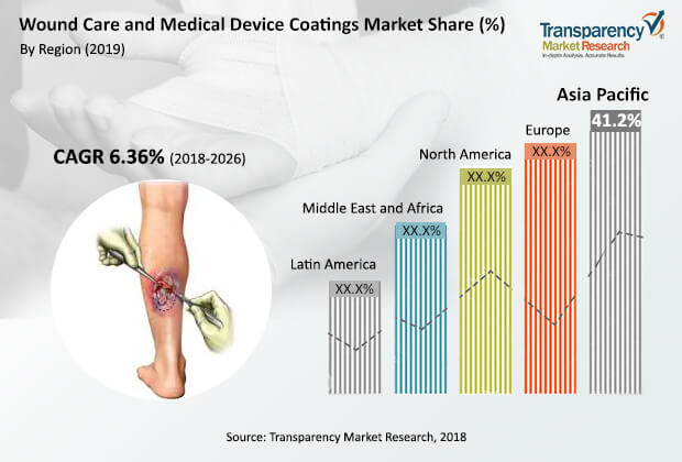 wound care medical device coatings market