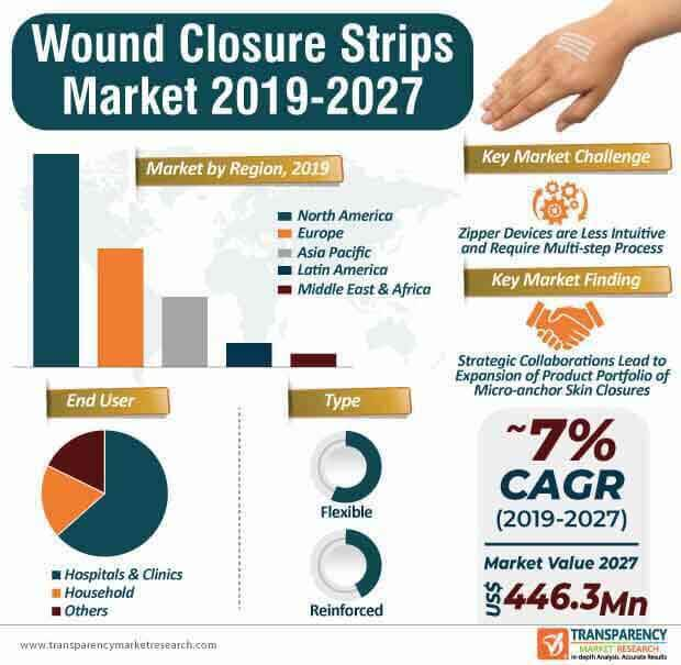 Wound Closure Strips  Market Insights, Trends & Growth Outlook