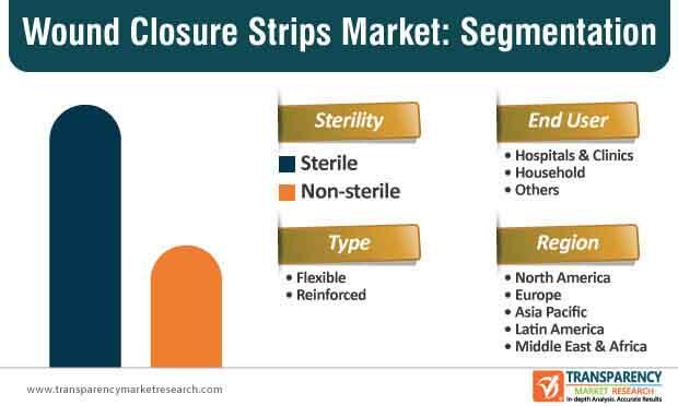 wound closure strips market segmentation