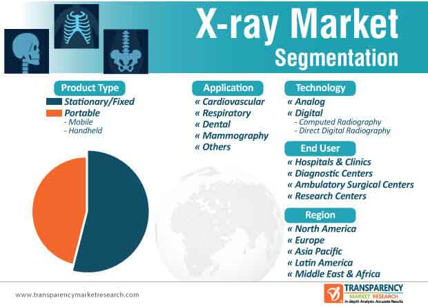 x ray market segmentation