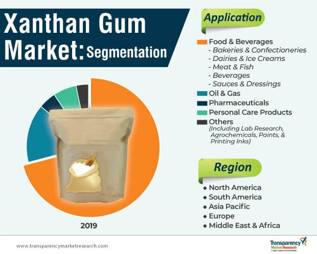 xanthan gum market segmentation