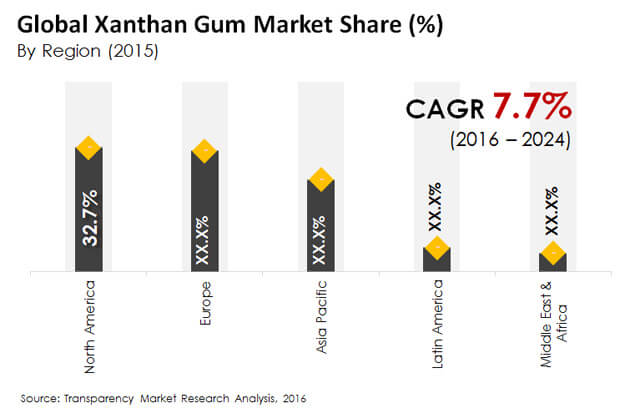 research of gum market Tara gum market analysis, market size, application analysis, regional outlook, competitive strategies and forecasts, 2015 to 2022 we are committed towards customer satisfaction, and quality service client testimonials the quality of research they have done for us has been.