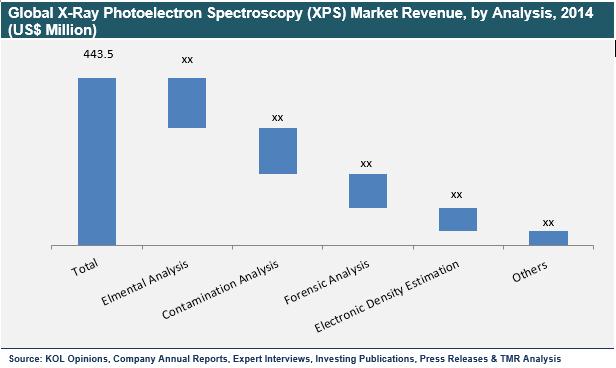 xray-photoelectron-spectroscopy-market