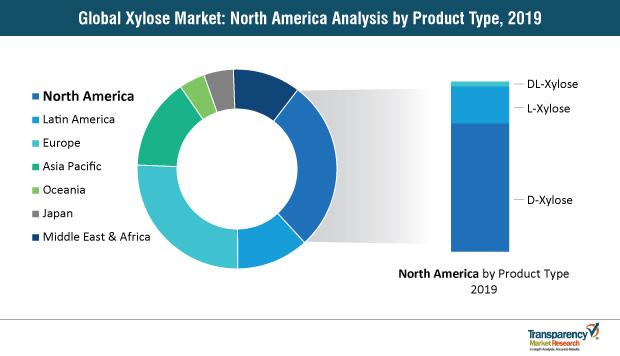 xylose market north america share