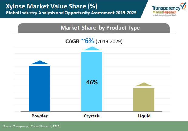 xylose market value share
