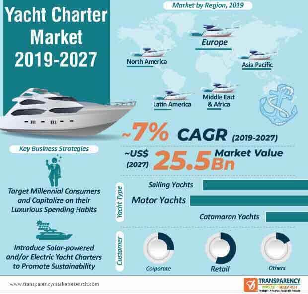 Yacht Charter  Market Insights, Trends & Growth Outlook