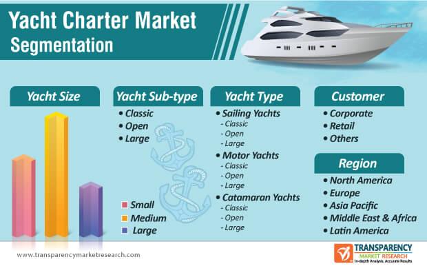 yacht charter market segmentation
