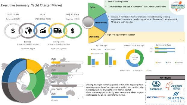 Transparency Market Research (TMR) Yacht Charter Market