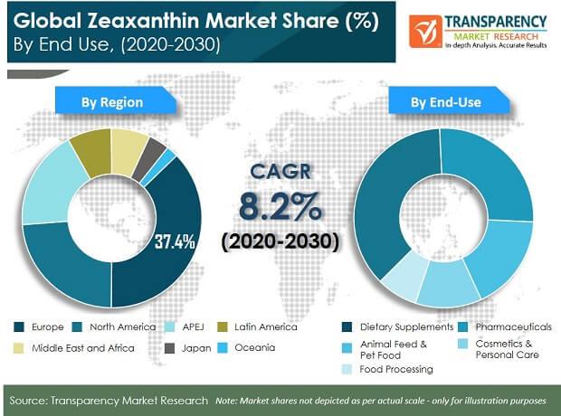 zeaxanthin market