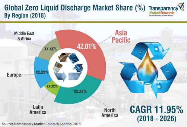 Zero Liquid Discharge (ZLD)  Market Insights, Trends & Growth Outlook
