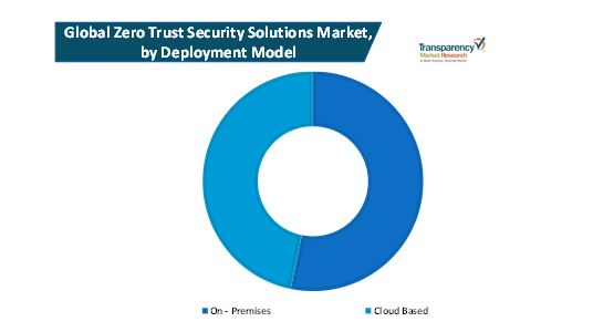 zero trust security solutions market 1