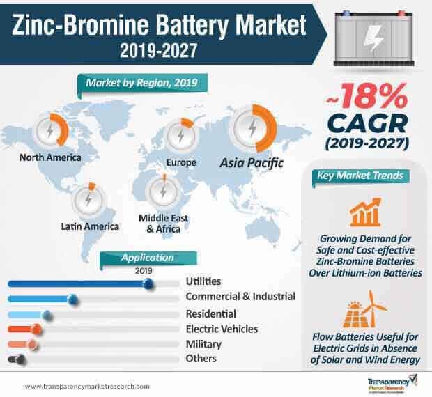 zinc bromine battery market infographic