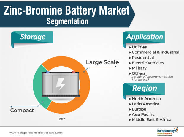 zinc bromine battery market segmentation